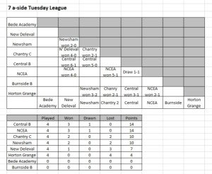 Mariners Results Table winter break